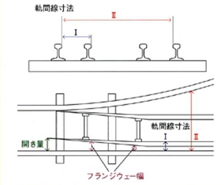 分岐器軌間線Ⅰ・Ⅱ寸法及びフランジウェー幅測定器説明