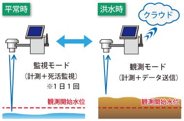 水位観測の仕方(平常時と洪水時で観測モードを切替)