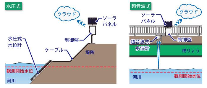 水位の測定方法(水圧式と超音波式)