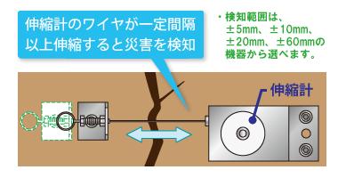 伸縮計のワイヤが一定間隔以上伸縮すると災害を検知