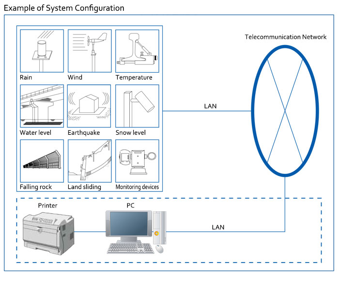 WEATHER MONITORING AND CONTROL SYSTEm